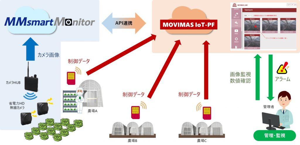 画像監視サービスの導入イメージ